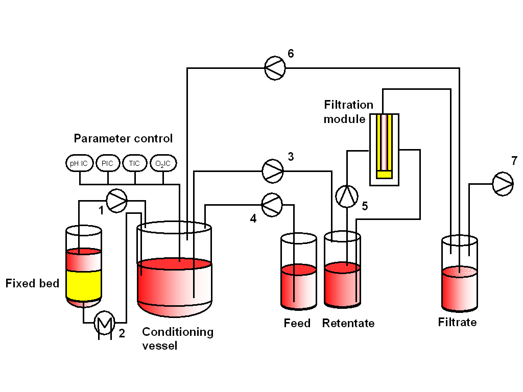 Using Continuous Integrated Micro Filtration For The