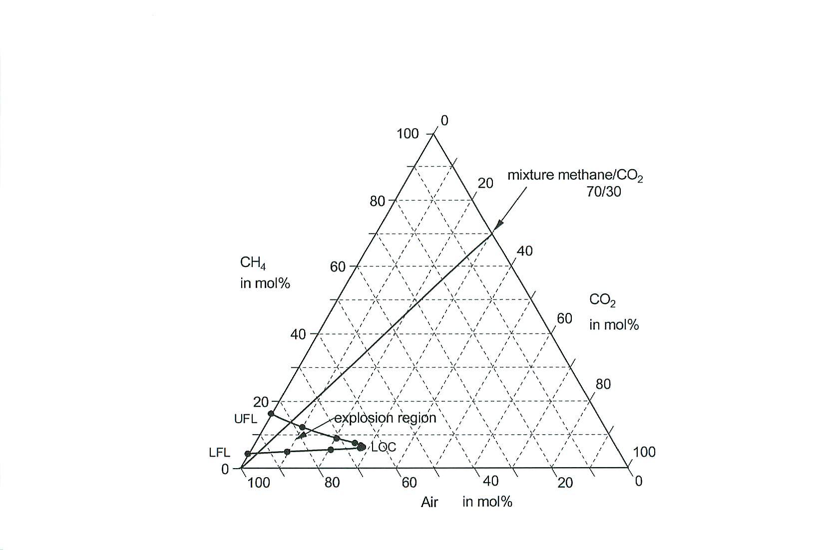 Diagram  Natural Gas Flammability Diagram Full Version Hd